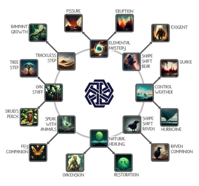 wiki:druid []